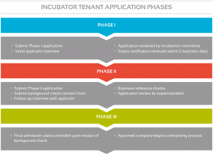 Incubator tenant application flow chart